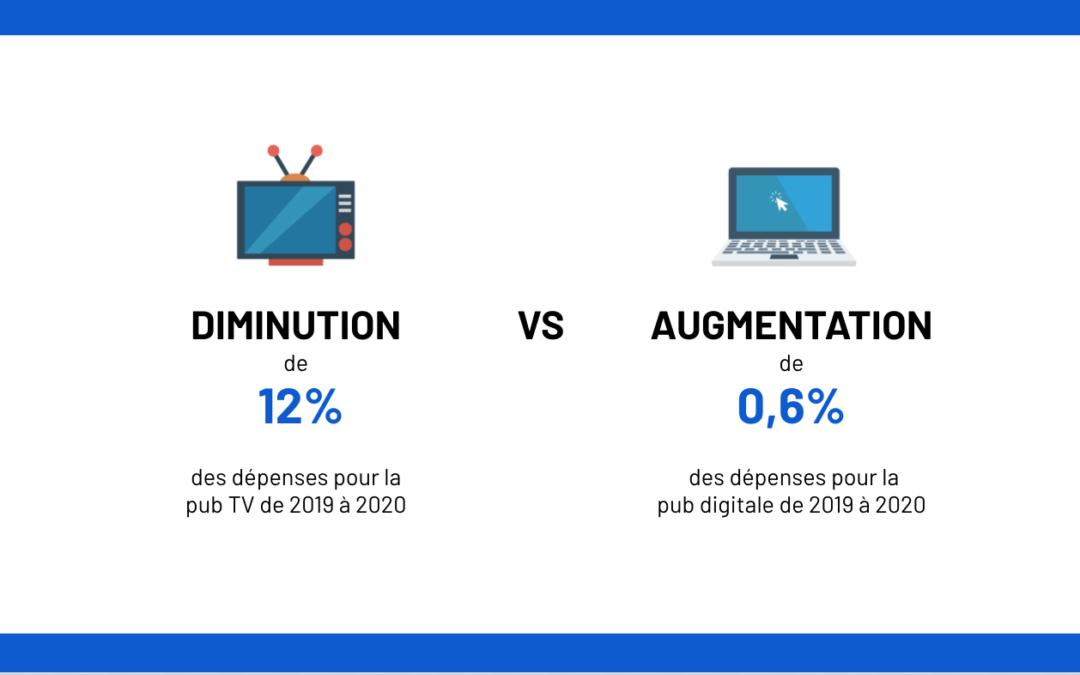 Chutes des dépenses publicitaires pour la TV
